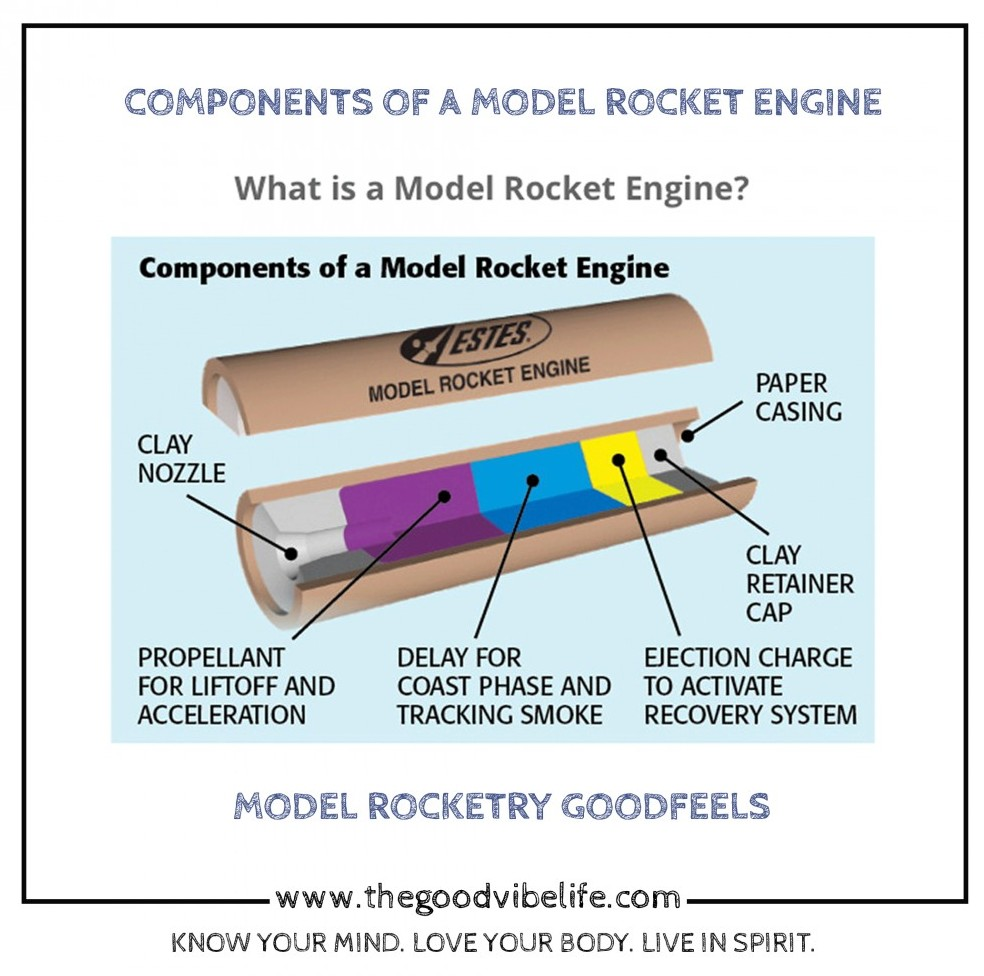 components of a model rocket